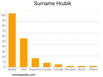 Surname Hrubik