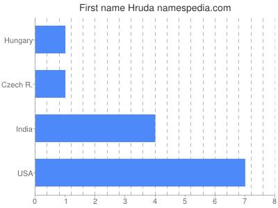 Given name Hruda