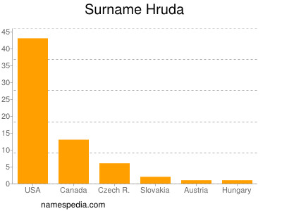 Surname Hruda