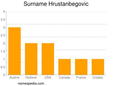 Surname Hrustanbegovic