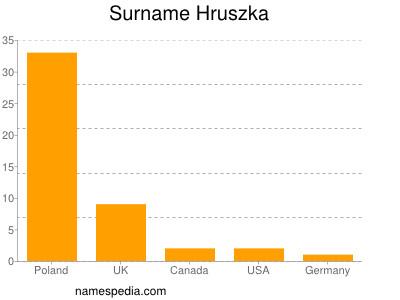 Surname Hruszka