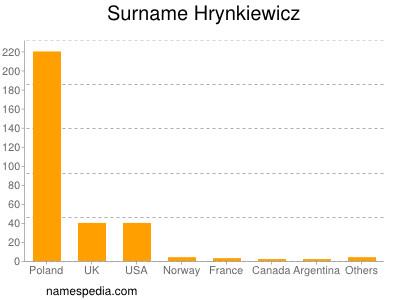 Surname Hrynkiewicz