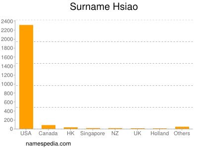 Surname Hsiao