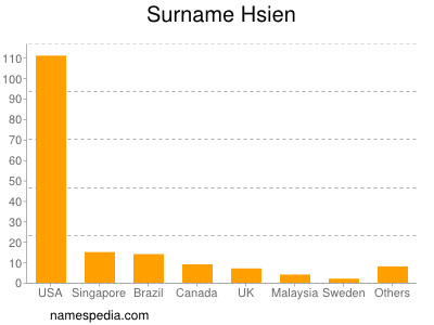 Surname Hsien