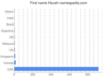 Given name Hsueh