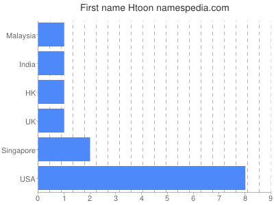 Given name Htoon