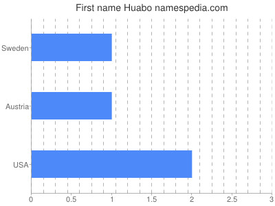 Given name Huabo