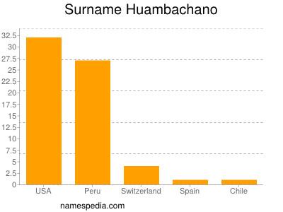 Surname Huambachano