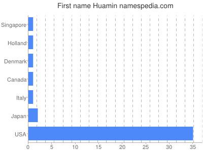 Given name Huamin