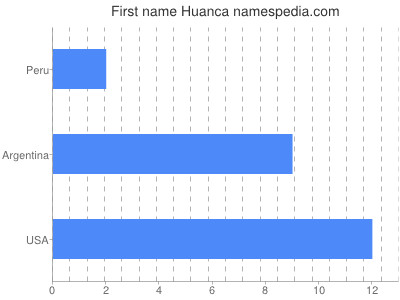 Given name Huanca