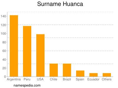 Surname Huanca