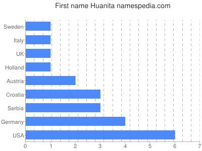 Given name Huanita