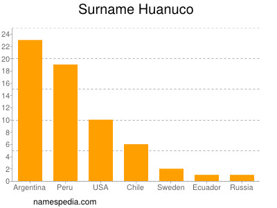 Surname Huanuco
