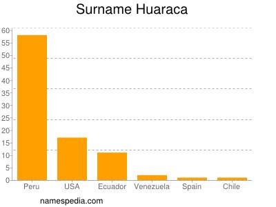 Surname Huaraca