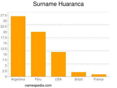 Surname Huaranca