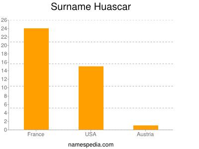 Surname Huascar