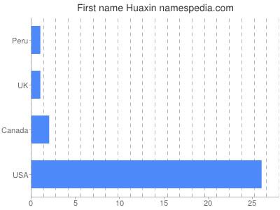Given name Huaxin