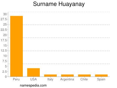 Surname Huayanay