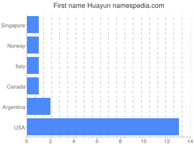Given name Huayun