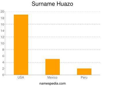 Surname Huazo