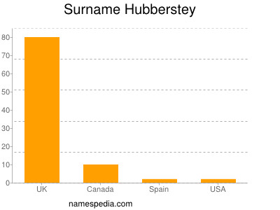 Surname Hubberstey
