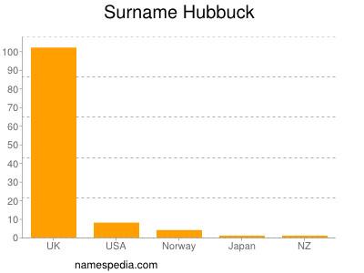 Surname Hubbuck