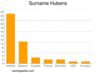 Surname Hubens