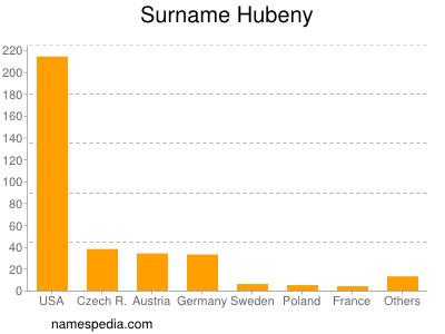 Surname Hubeny