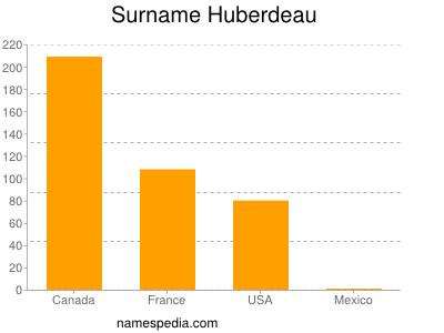 Surname Huberdeau