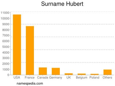 Surname Hubert
