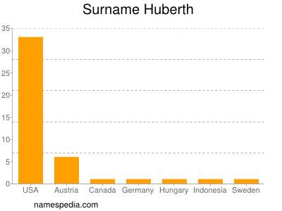 Surname Huberth