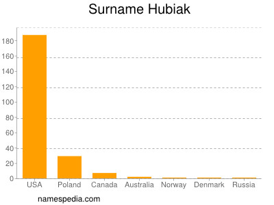 Surname Hubiak