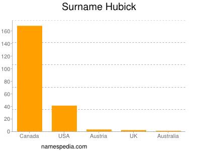 Surname Hubick