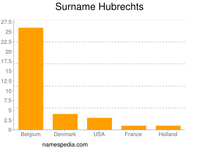 Surname Hubrechts