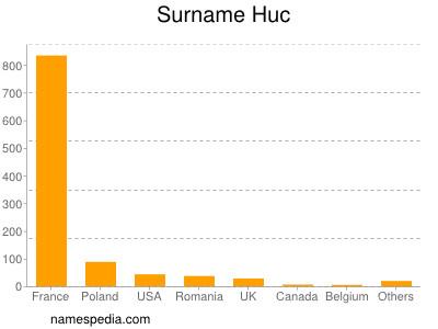 Surname Huc