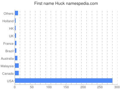 Given name Huck