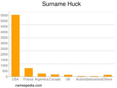 Surname Huck