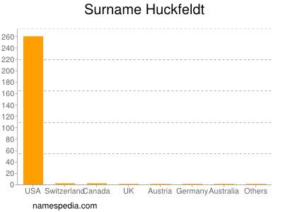 Surname Huckfeldt