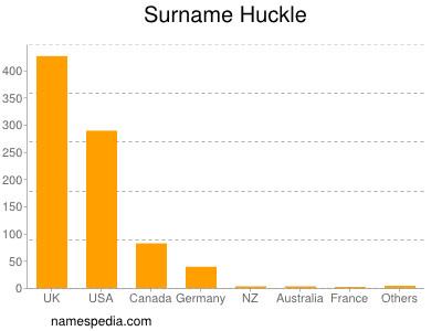 Surname Huckle