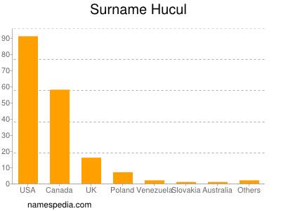Surname Hucul