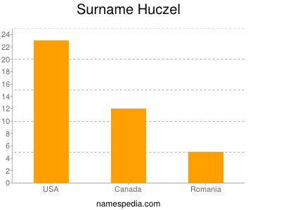Surname Huczel