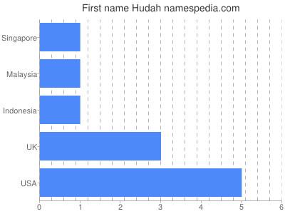 Given name Hudah