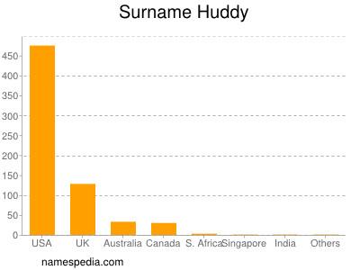 Surname Huddy