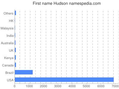 Given name Hudson