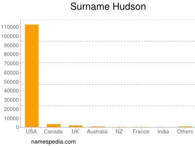 Surname Hudson