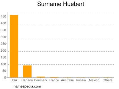 Surname Huebert