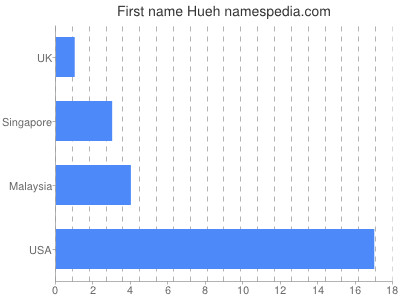 Given name Hueh