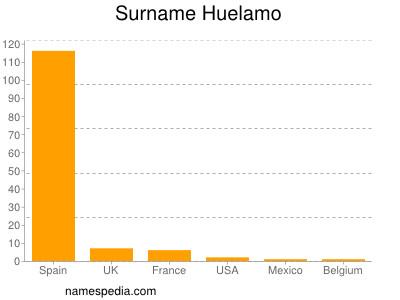 Surname Huelamo
