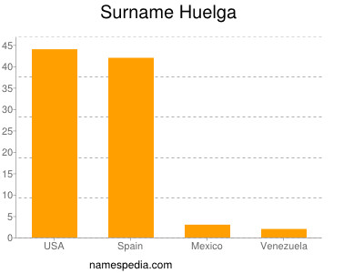 Surname Huelga