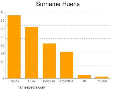 Surname Huens
